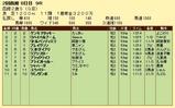 第14S:08月2週 函館2歳S 成績