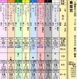 第9S:05月1週 青葉賞 出馬表