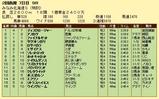 第8S:8月2週 泥@ディスクロージャー 競争成績
