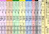 第13S:11月4週 兵庫ジュニアグランプリ