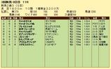 第9S:09月2週 新潟2歳S 競争成績