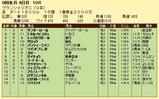 第8S:7月4週 グランシャリオC 競争成績
