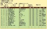 第12S:12月4週 全日本2歳優駿 成績