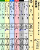 第8S:3月1週 阪急杯 出馬表