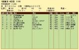 第14S:02月2週 共同通信杯 成績