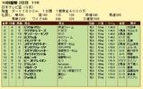第14S:09月3週 日本テレビ盃 成績