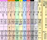 第6S:7月2週 七夕賞 出馬表