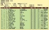 第13S:06月2週 安田記念 成績