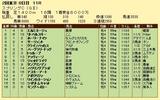 第9S:05月3週 京王杯スプリングC 競争成績