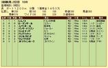 第10S:08月3週 泥@レムノス 競争成績