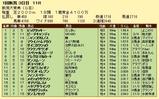 第13S:05月2週 新潟大賞典 成績