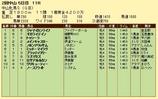 第11S:03月3週 中山牝馬S 競争成績