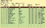第6S:3月2週 中京記念 競争成績