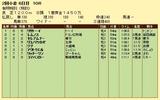 第10S:08月1週 泥@レムノス 競争成績