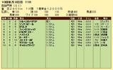 第16S:10月1週 凱旋門賞 成績