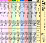 第16S:03月4週 阪神大賞典