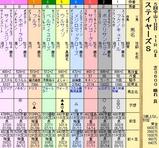 第15S:12月2週 ステイヤーズS