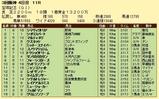 第10S:06月5週 宝塚記念 競争成績