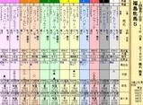 第16S:04月4週 福島牝馬S