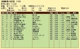 第4S:9月2週 新潟2歳S 競争成績