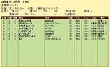 第9S:05月1週 青葉賞 競争成績