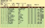 第14S:10月4週 菊花賞 成績