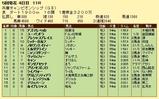 第12S:05月1週 兵庫チャンピオンシップ 成績