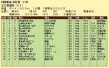 第14S:06月2週 名古屋優駿 成績