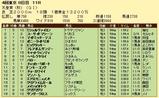 第14S:11月1週 天皇賞秋 成績