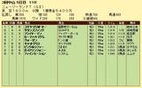 第10S:04月2週 ニュージーランドトロフィー 競争成績