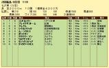 第6S:7月2週 七夕賞 競争成績