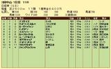 第6S:3月5週 日経賞 競争成績