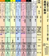 第15S:04月1週 産経大阪杯