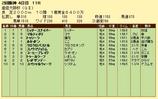 第10S:04月1週 産経大阪杯 競争成績