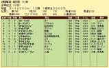 第8S:2月2週 佐賀記念 競争成績