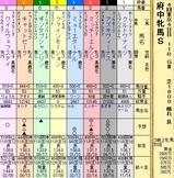 第16S:10月3週 府中牝馬S