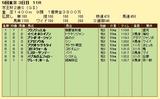 第12S:11月3週 京王杯2歳S 成績