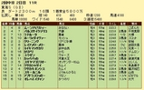 第6S:5月4週 東海S 競争成績