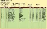 第13S:04月1週 産経大阪杯 成績