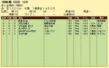 第7S:8月3週 泥@ガルフィム 競争成績