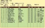 第14S:01月1週 中山金杯 成績