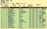 第15S:06月1週 東京優駿 成績