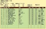 第9S:04月3週 皐月賞 競争成績