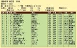 第6S:6月2週 愛知杯 競争成績
