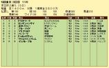 第16S:11月3週 京王杯2歳S 成績