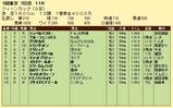 第11S:02月4週 クイーンC 競争成績