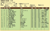 第14S:06月2週 北海道スプリントC 成績