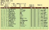 第14S:12月3週 朝日杯FS 成績
