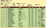 第12S:06月3週 エプソムC 成績