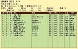 第15S:11月3週 京王杯2歳S 成績